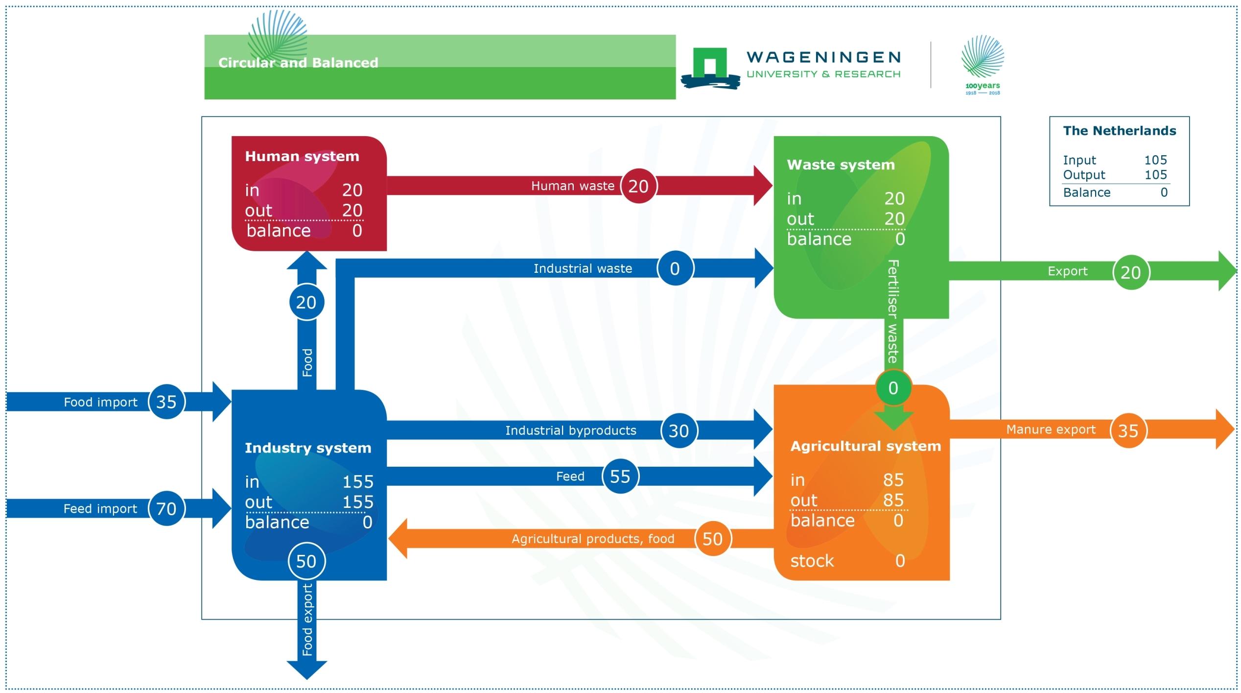 Fosforbalans - circulair en gebalanceerd