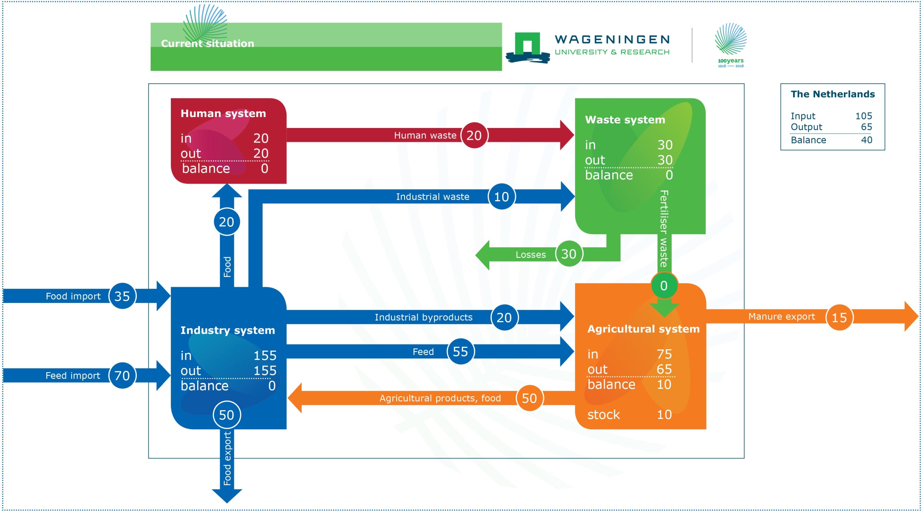 Fosforbalans - huidige situatie