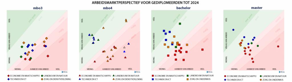 arbeidsmarkt tot 2014